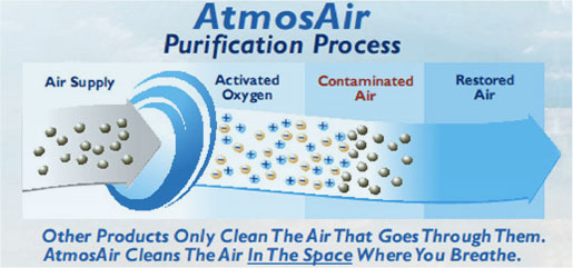 AtmosAir Purification Process