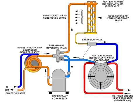 Geothermal System Explained - Atlanta Geothermal Company