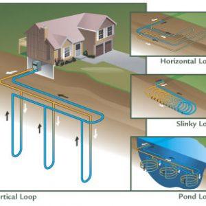 Atlanta Geothermal Loop Examples