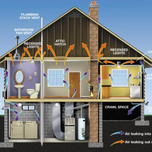 What is Air Sealing and Air Encapsulation?